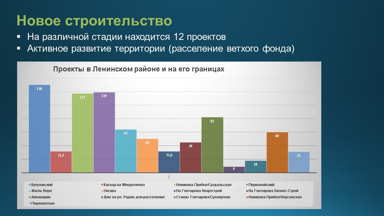 Ленинский район. Новые жилые комплексы