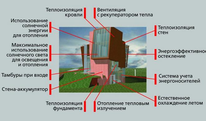 energoeffektivniy_dom